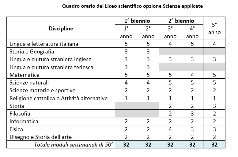 QuadriOrariPIT2020 ScienzeApplicate